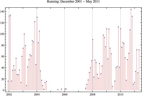 Running 2011 5