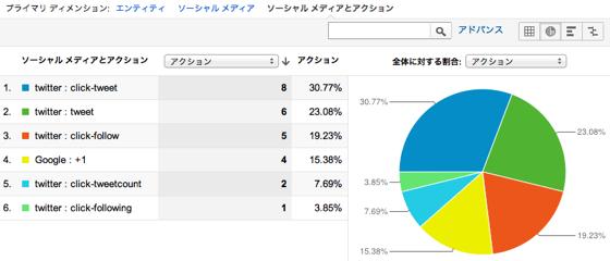 ソーシャル プラグイン Google Analytics