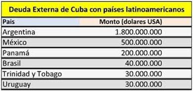 deuda_externa_Cuba