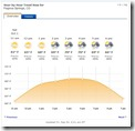 Devil_Mountain_50_Mile-Weather2