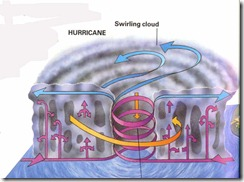 hurricanediagram