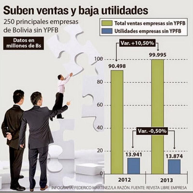 Utilidades de 250 empresas bajaron en 0,5% (2013)