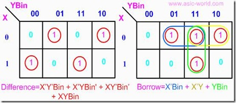 digital logic circuits\u2013half and full subtractor ~ vidyarthiplus (v )the boolean expression for difference and borrow can be written as