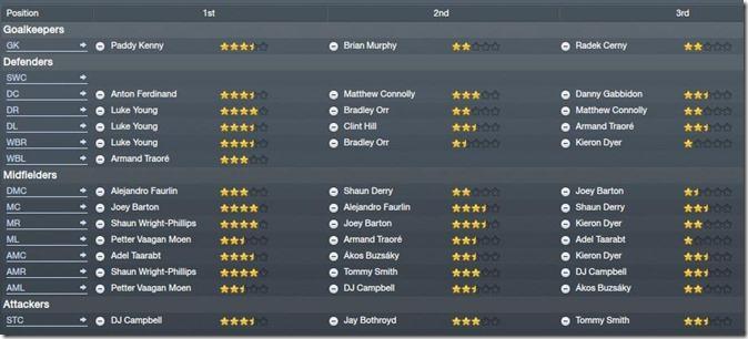 QPR team report