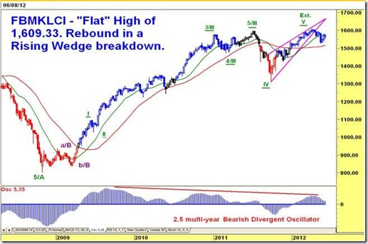 FBM KLCI – Test of the 1,582, 1,586 & 1,600 levels?