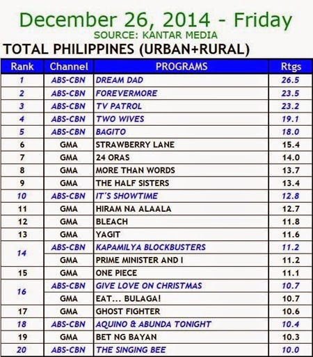 Kantar Media National TV Ratings - Dec. 26, 2014 (Friday)