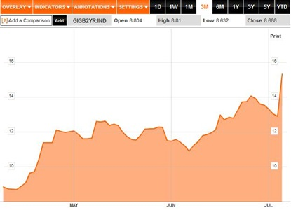 Bond Yields 3M to 06-07-11