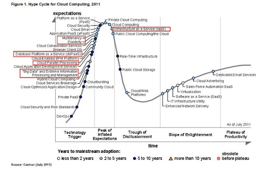 Hype Cycle for Cloud Computing 2011