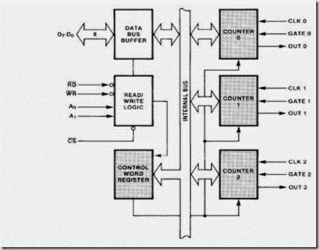 Module 3 learning unit 9 of Microprocessors and