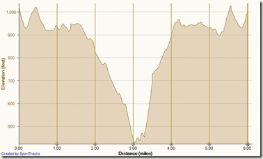Running Bommer Ridge-El Moro 2-22-2013, Elevation