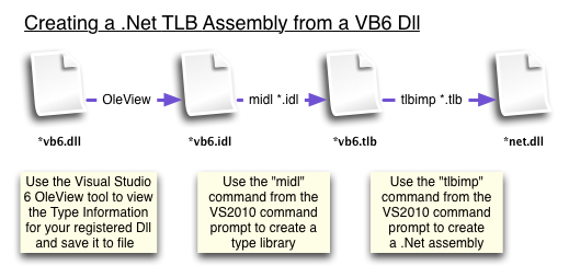 vb6-to-net-typelibrary-dll.jpg