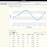 The main screen will also show you a simple graph with your most recent fill ups