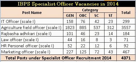 IBPS-specialist-officer-vacancies-2014
