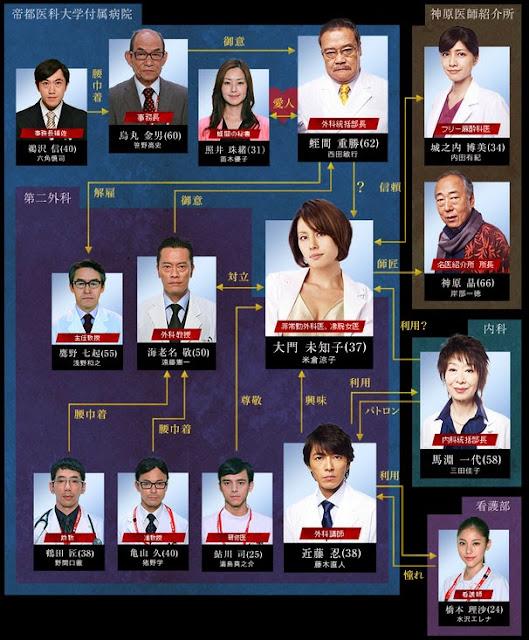 Doctor-x 2人物關係圖.jpg