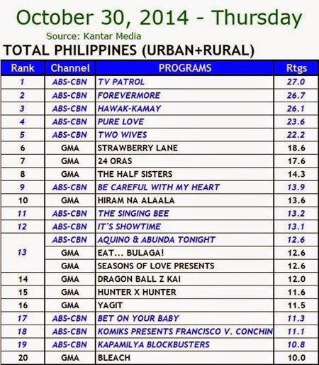 Kantar Media National TV Ratings - Oct. 30, 2014 (Thursday)