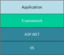 Arquitectura monolítica de aplicaciones ASP.NET