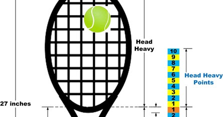 how to add weight in tennis racket