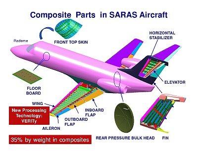 India-NAL-SARAS-Aircraft-Composite-Materials-Resize