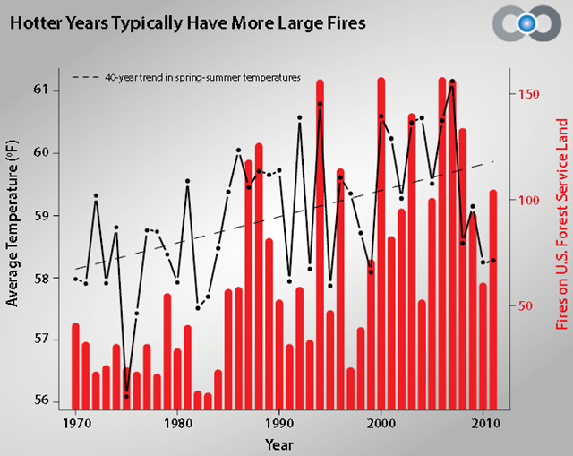Average annual spring-summer U.S. surface temperatures overlaid with number of fires on U.S. Forest Service land, 1970-2010. Average temperature has increased by 1.8F. Hotter years typically have more fires. climatecentral.org