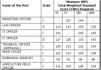 bank of india specialist officer recruitment cutoffs