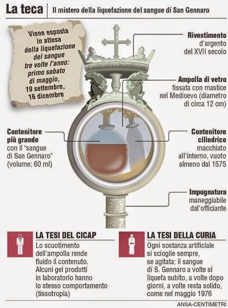 San_Gennaro__il_mistero_della_liquefazione_del_sangue