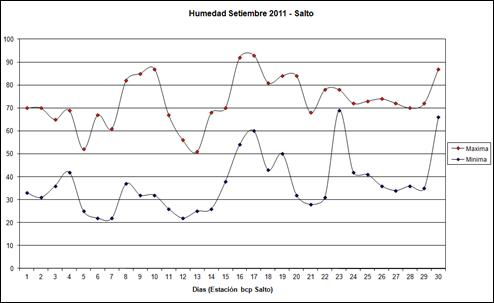 Humedad Maxima y Minima (Setiembre 2011)