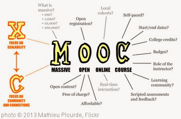 'MOOC Poster (no border)' photo (c) 2013, Mathieu Plourde - license: http://creativecommons.org/licenses/by/2.0/