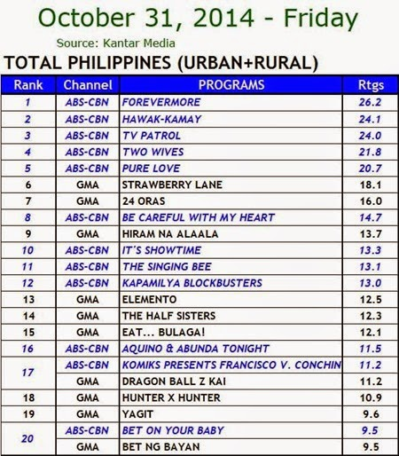 Kantar Media National TV Ratings - Oct. 31, 2014 (Friday)