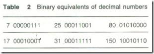 Binary code2