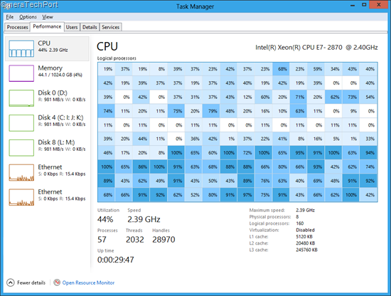 New-Task-Manager-with-160-logical-processors1