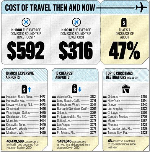 airports infographics by Newsweek magazine