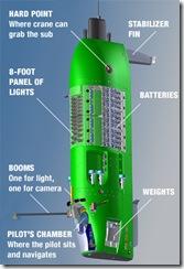 キャメロン潜水艦