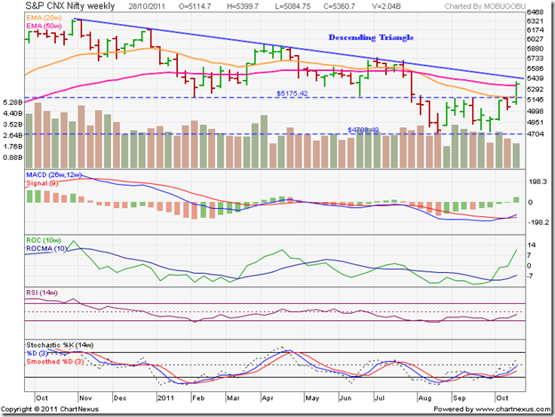 Nifty_Oct2811