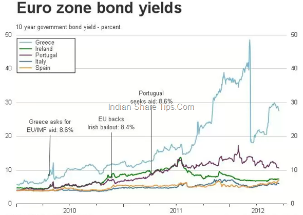 Euro Zone bond yields