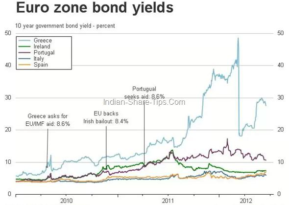 Euro Zone bond yields