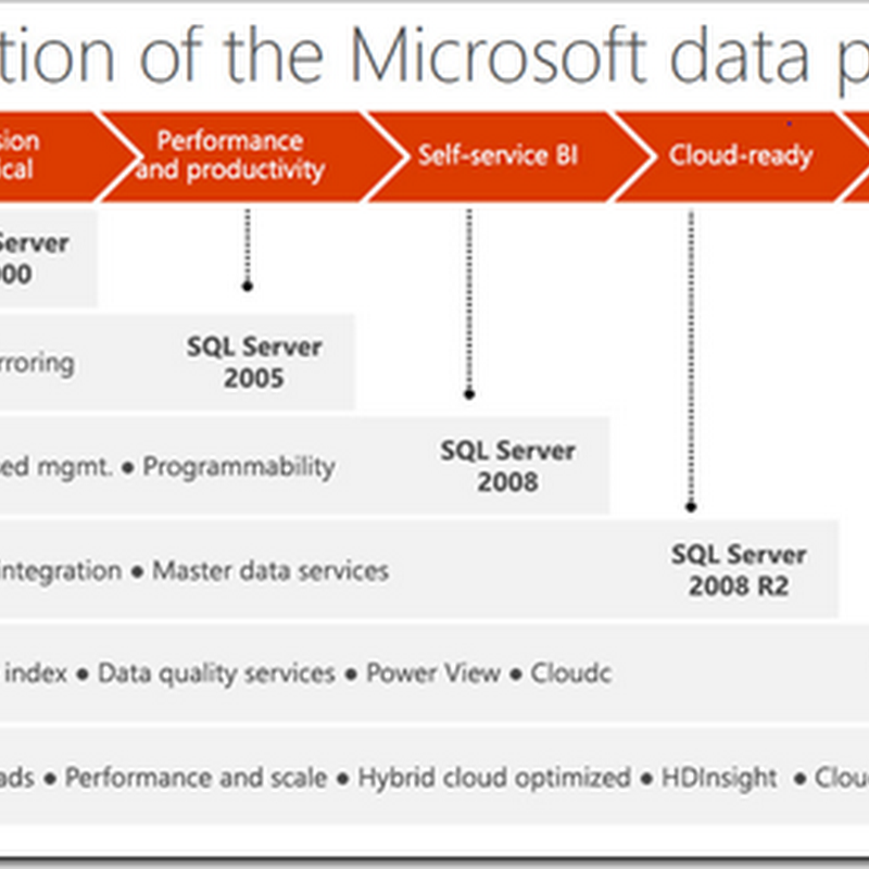 On SQL Server 2005, 2008, 2008 R2, 2012? Here's what you get when you jump to SQL Server 2014