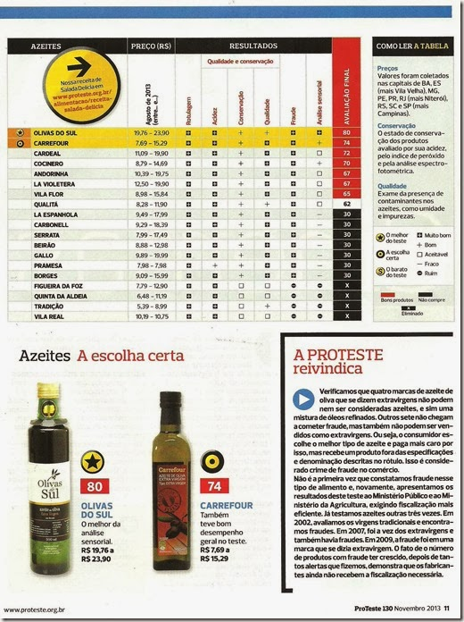 teste-azeites-vinho-e-delicias