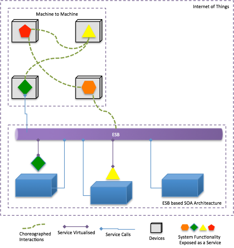 Microservices for IoT