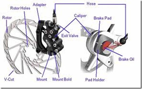 hydraulic_disc_brake(caliper)_anatomi