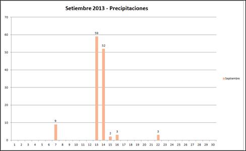 Precipitaciones (Setiembre 2013)