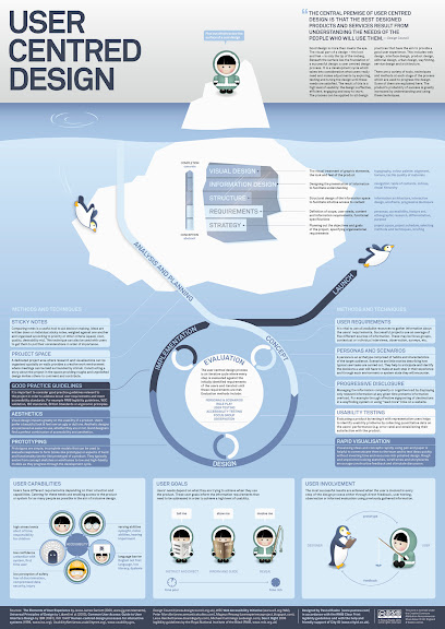 User Centred Design poster