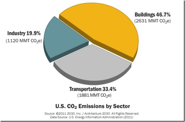 Consumo de Energia por Sectores EEUU_4