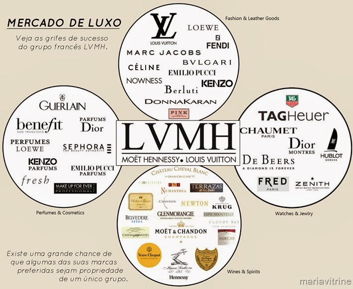 grifes do grupo louis vuitton lvmh
