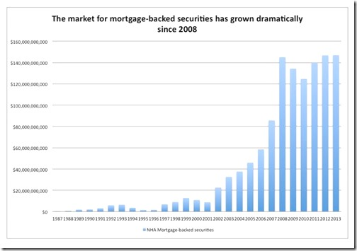 Morgage - backed securities