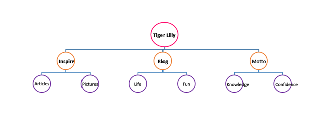 mindmap tiger lilly