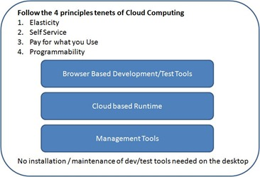 Cloud - PaaS