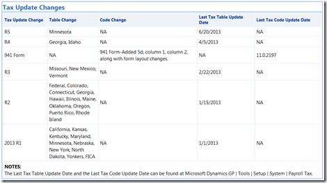 previous tax table updates in 2013
