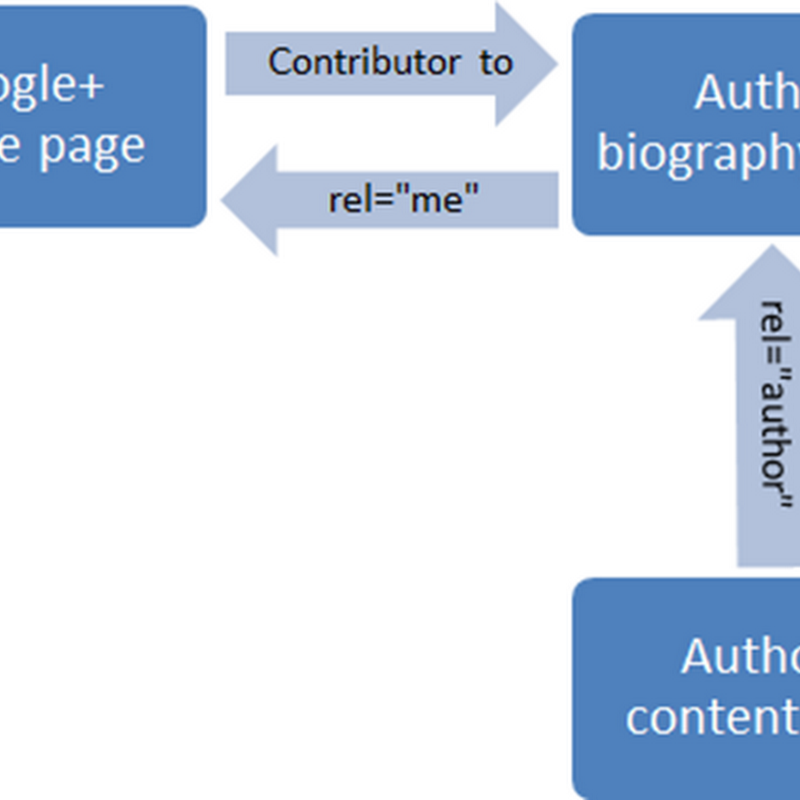Il processo d'autore in Google+: Authorship e Author Rank.