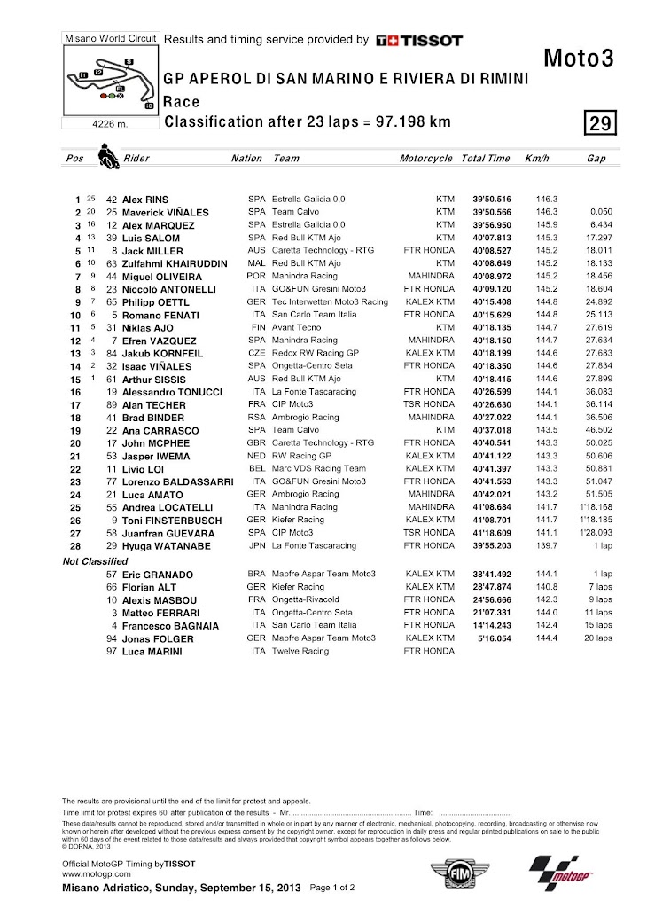 moto3-misano2013-gara-classification.jpg