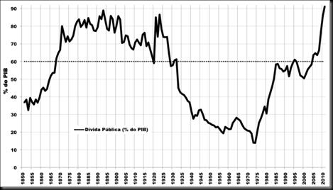divida-publica-portuguesa-1850-2010